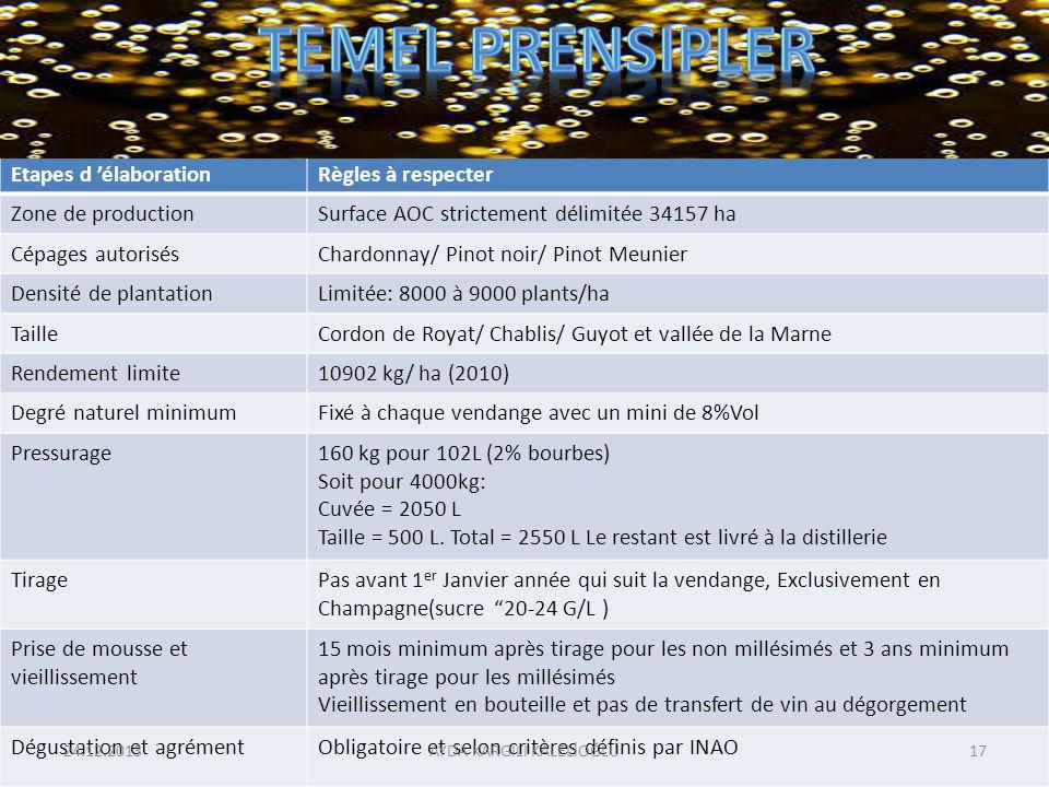 Etapes d élaborationRègles à respecter Zone de productionSurface AOC strictement délimitée 34157 ha Cépages autorisésChardonnay/ Pinot noir/ Pinot Meu