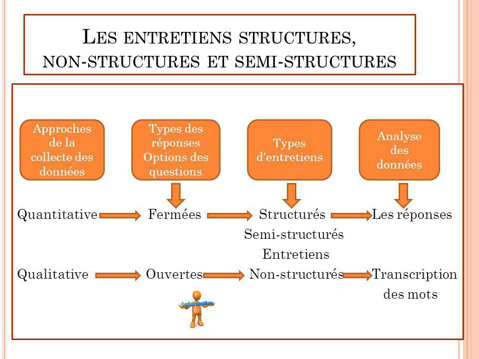 L ES ENTRETIENS STRUCTURES, NON - STRUCTURES ET SEMI - STRUCTURES Quantitative Fermées Structurés Les réponses Semi-structurés Entretiens Qualitative