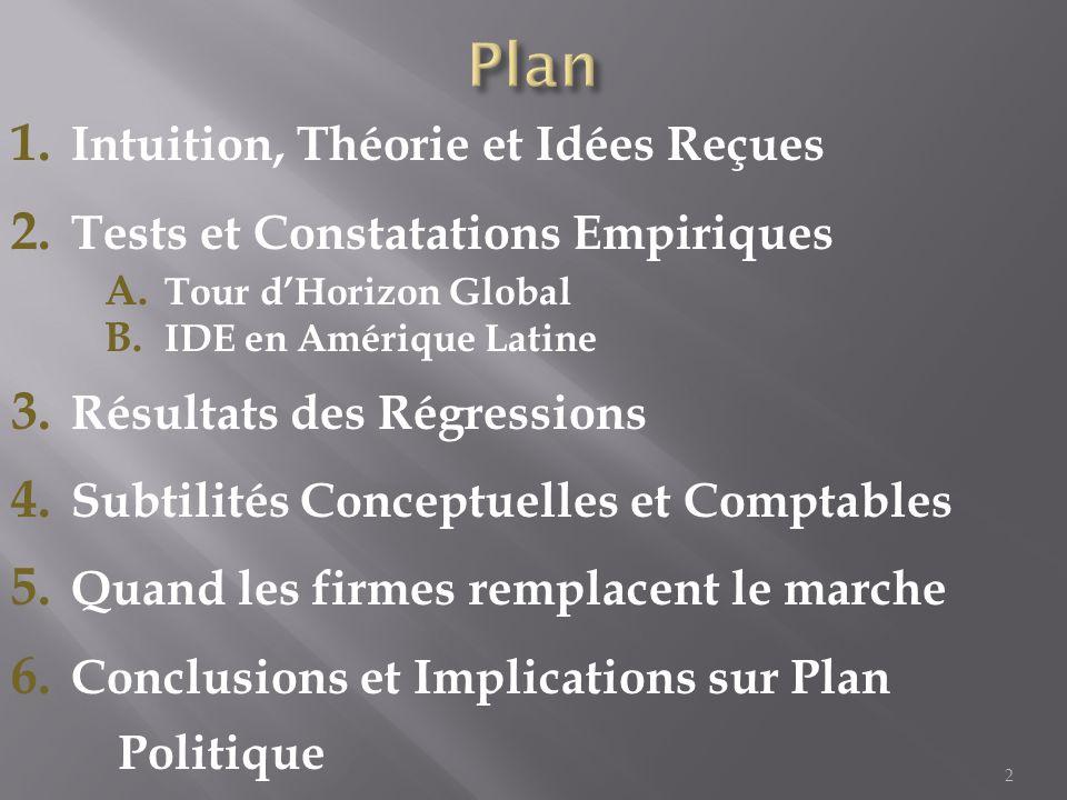 1. Intuition, Théorie et Idées Reçues 2. Tests et Constatations Empiriques A.