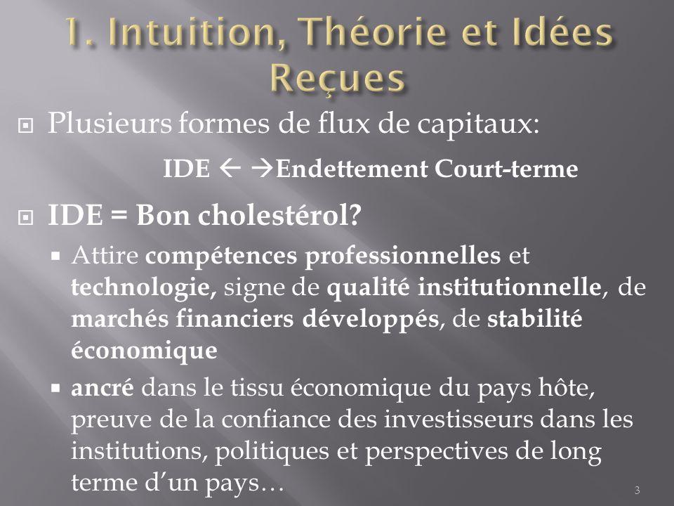 Plusieurs formes de flux de capitaux: IDE Endettement Court-terme IDE = Bon cholestérol.