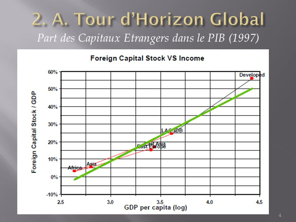 Part des Capitaux Etrangers dans le PIB (1997) 4