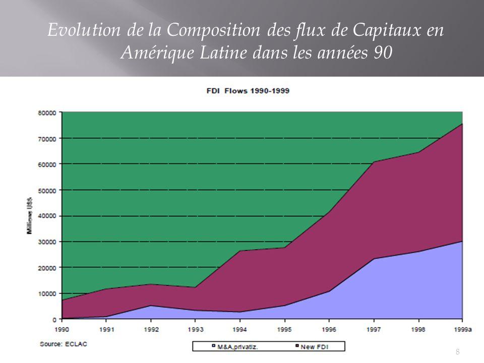 Evolution de la Composition des flux de Capitaux en Amérique Latine dans les années 90 8
