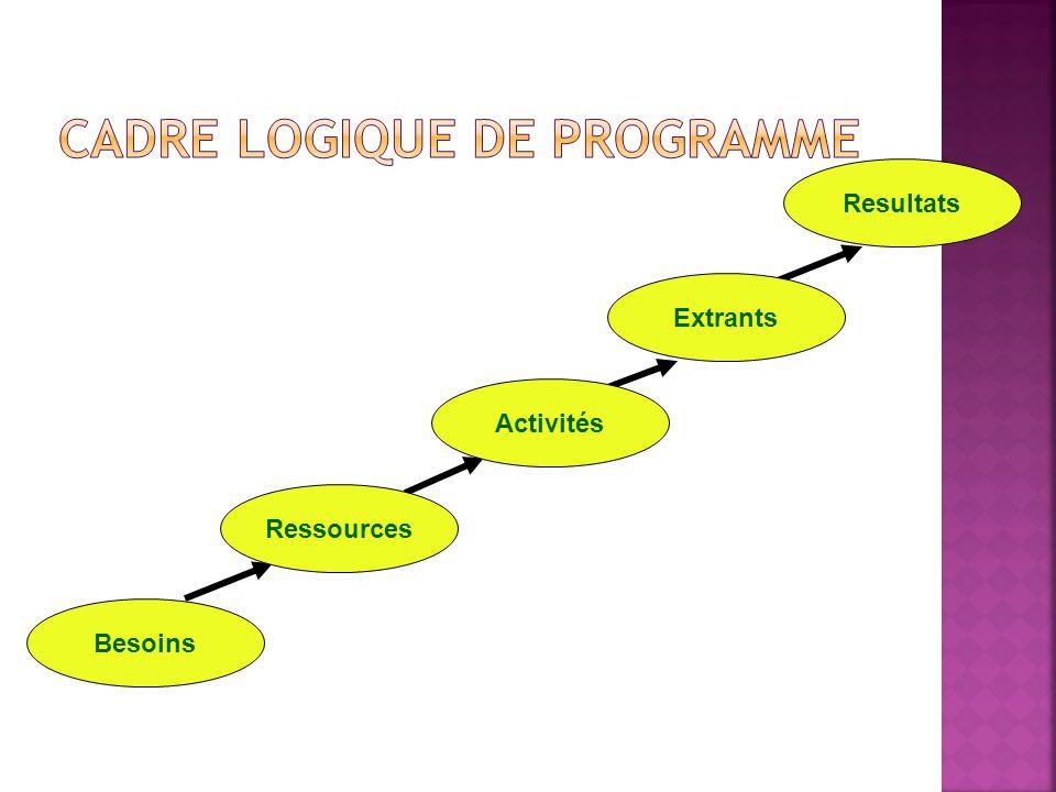 Activités Ressources Besoins Extrants Resultats