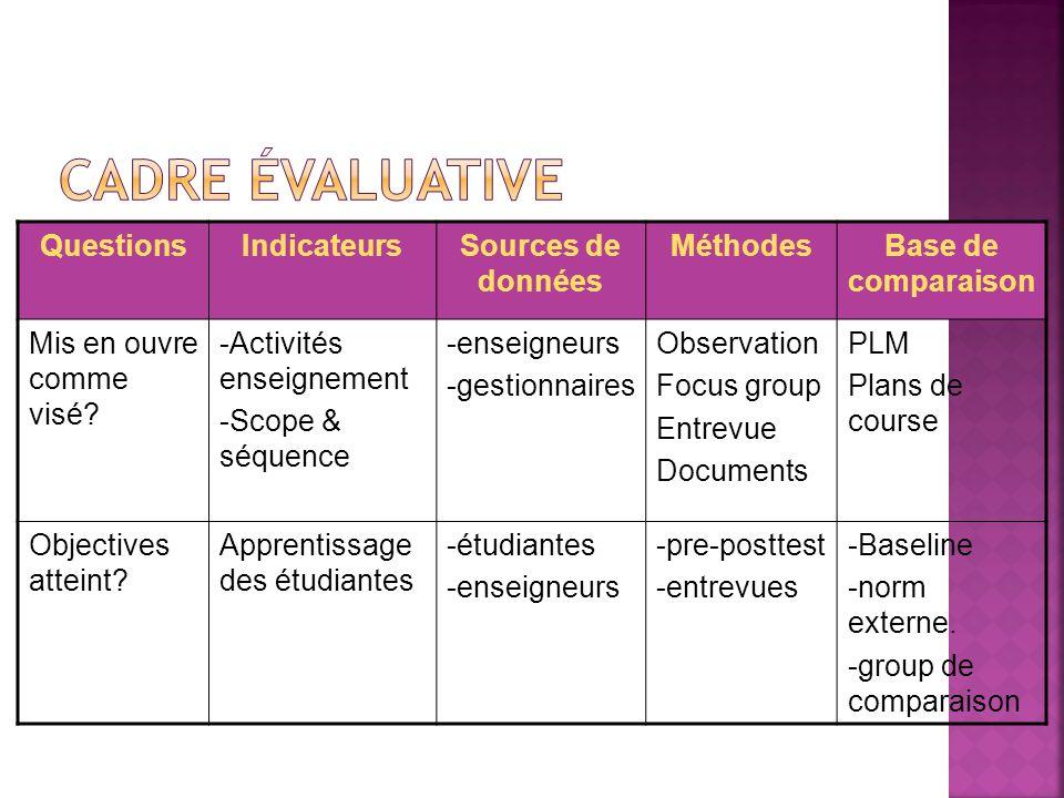 QuestionsIndicateursSources de données MéthodesBase de comparaison Mis en ouvre comme visé.