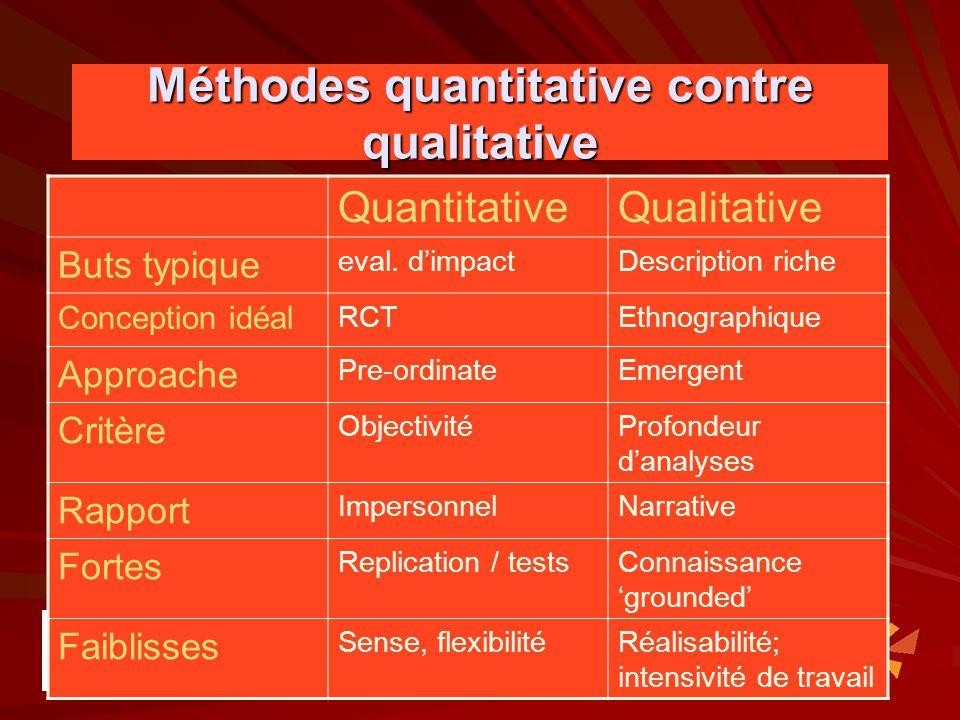 Méthodes quantitative contre qualitative QuantitativeQualitative Buts typique eval. dimpactDescription riche Conception idéal RCTEthnographique Approa