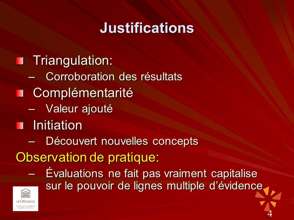 Justifications Triangulation: –Corroboration des résultats Complémentarité –Valeur ajouté Initiation –Découvert nouvelles concepts Observation de prat