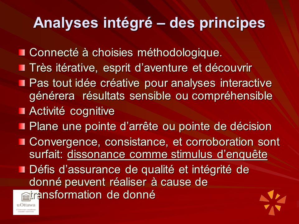 Analyses intégré – des principes Connecté à choisies méthodologique. Très itérative, esprit daventure et découvrir Pas tout idée créative pour analyse