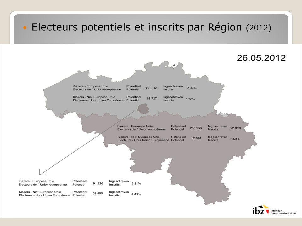 Electeurs potentiels et inscrits par Région (2012)