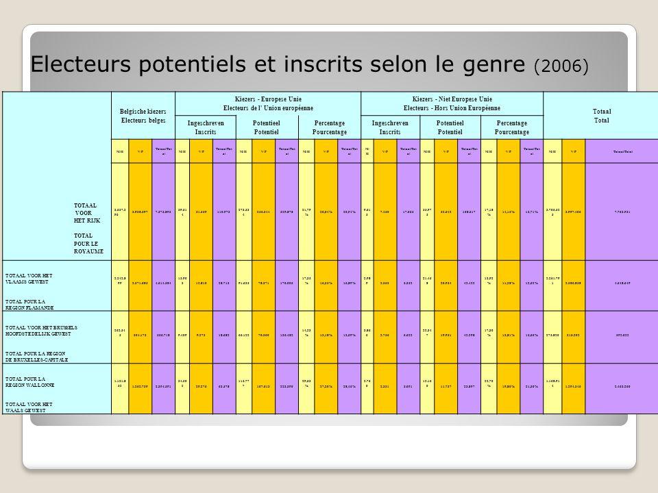 Belgische kiezers Electeurs belges Kiezers - Europese Unie Electeurs de l' Union européenne Kiezers - Niet Europese Unie Electeurs - Hors Union Europé