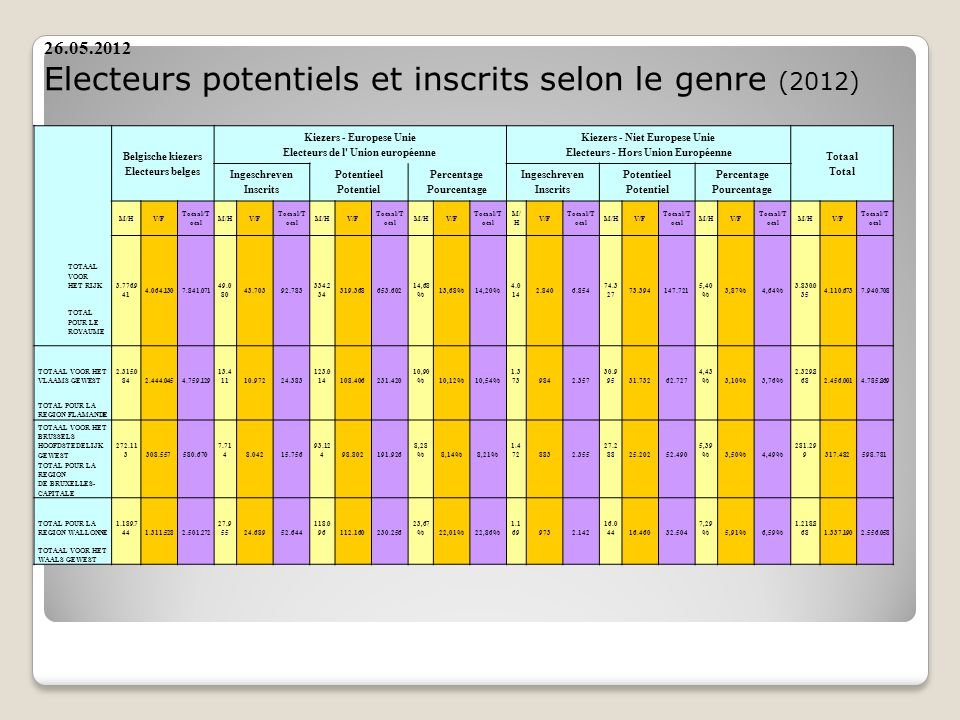 Belgische kiezers Electeurs belges Kiezers - Europese Unie Electeurs de l Union européenne Kiezers - Niet Europese Unie Electeurs - Hors Union Européenne Totaal Total Ingeschreven Inscrits Potentieel Potentiel Percentage Pourcentage Ingeschreven Inscrits Potentieel Potentiel Percentage Pourcentage M/HV/F Totaal/T otal M/HV/F Totaal/T otal M/HV/F Totaal/T otal M/HV/F Totaal/T otal M/ H V/F Totaal/T otal M/HV/F Totaal/T otal M/HV/F Totaal/T otal M/HV/F Totaal/T otal 3.776.9 41 4.064.1307.841.071 49.0 80 43.70392.783 334.2 34 319.368653.602 14,68 % 13,68%14,20% 4.0 14 2.8406.854 74.3 27 73.394147.721 5,40 % 3,87%4,64% 3.830.0 35 4.110.6737.940.708 TOTAAL VOOR HET RIJK TOTAL POUR LE ROYAUME TOTAAL VOOR HET VLAAMS GEWEST 2.315.0 842.444.0454.759.129 13.4 1110.97224.383 123.0 14108.406231.420 10,90 %10,12%10,54% 1.3 739842.357 30.9 9531.73262.727 4,43 %3,10%3,76% 2.329.8 682.456.0014.785.869 TOTAL POUR LA REGION FLAMANDE TOTAAL VOOR HET BRUSSELS HOOFDSTEDELIJK GEWEST 272.11 3308.557580.670 7.71 48.04215.756 93.12 498.802191.926 8,28 %8,14%8,21% 1.4 728832.355 27.2 8825.20252.490 5,39 %3,50%4,49% 281.29 9317.482598.781 TOTAL POUR LA REGION DE BRUXELLES- CAPITALE TOTAL POUR LA REGION WALLONNE 1.189.7 44 1.311.5282.501.272 27.9 55 24.68952.644 118.0 96 112.160230.256 23,67 % 22,01%22,86% 1.1 69 9732.142 16.0 44 16.46032.504 7,29 % 5,91%6,59% 1.218.8 68 1.337.1902.556.058 TOTAAL VOOR HET WAALS GEWEST 26.05.2012 Electeurs potentiels et inscrits selon le genre (2012)