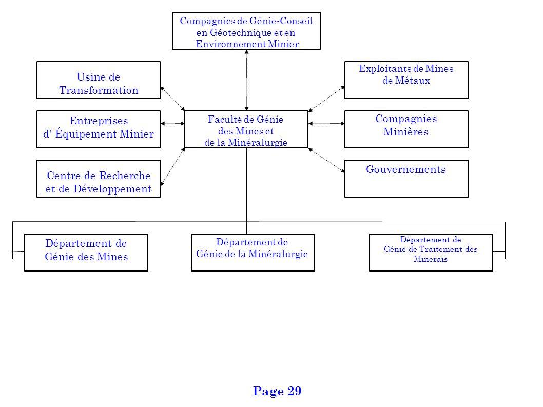 Département de Génie de la Minéralurgie Département de Génie des Mines Département de Génie de Traitement des Minerais Usine de Transformation Compagn
