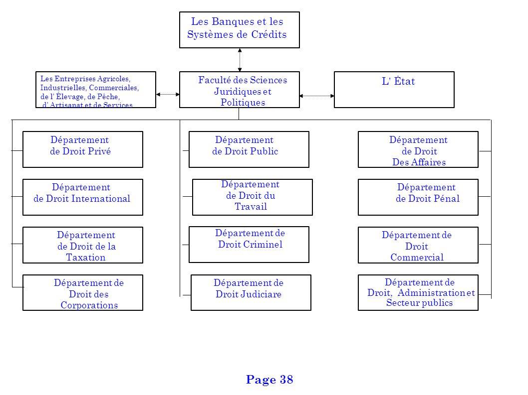 L' Ėtat Département de Droit Privé Département de Droit, Administration et Secteur publics Les Banques et les Systèmes de Crédits Les Entreprises Agri