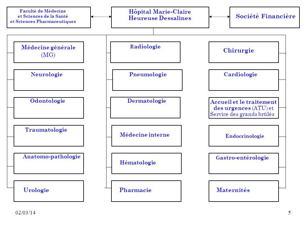 02/03/145 Sociėtė Financière M édecine générale (MG) R adiologie Chirurgie NeurologiePneumologieCardiologie OdontologieDermatologie Médecine interne A