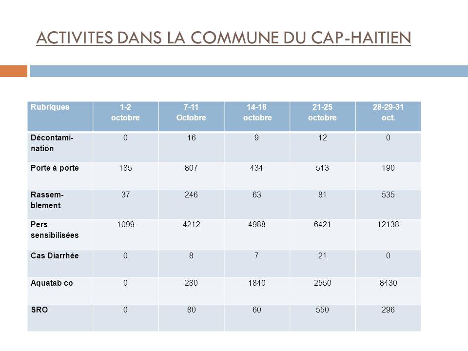 ACTIVITES DANS LA COMMUNE DU CAP-HAITIEN Rubriques 1-2 octobre 7-11 Octobre 14-18 octobre 21-25 octobre 28-29-31 oct.