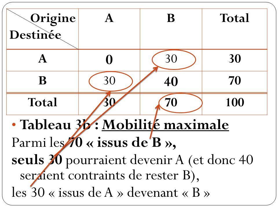 Origine Destinée ABTotal A 0 30 B 40 70 Total3070100 Tableau 3b : Mobilité maximale Parmi les 70 « issus de B », seuls 30 pourraient devenir A (et donc 40 seraient contraints de rester B), les 30 « issus de A » devenant « B »