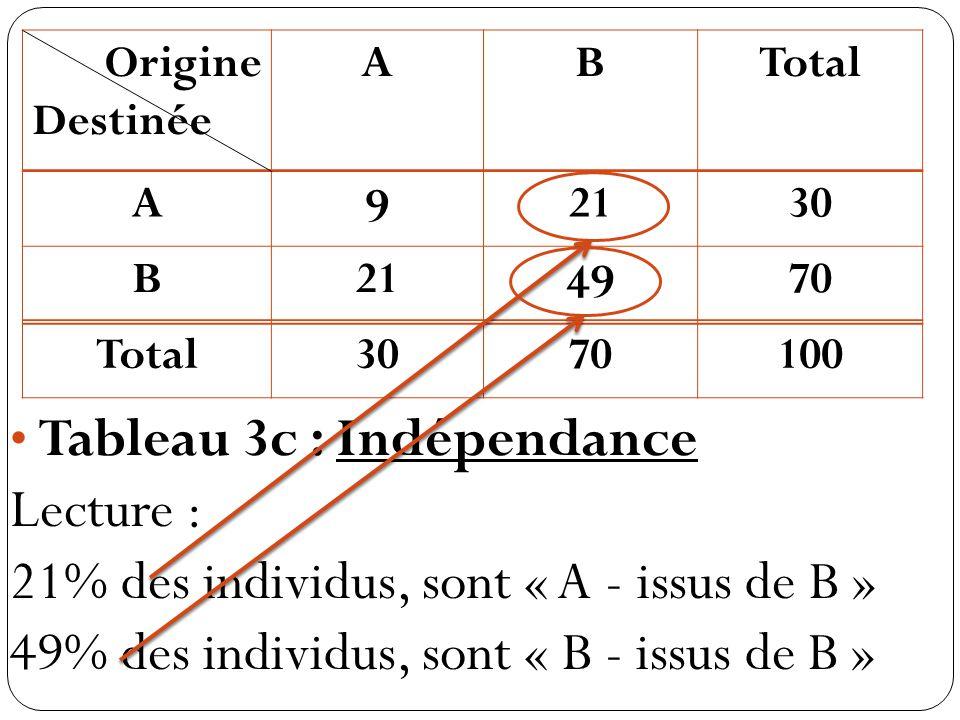 Origine Destinée ABTotal A 9 2130 B21 49 70 Total3070100 Tableau 3c : Indépendance Lecture : 21% des individus, sont « A - issus de B » 49% des individus, sont « B - issus de B »