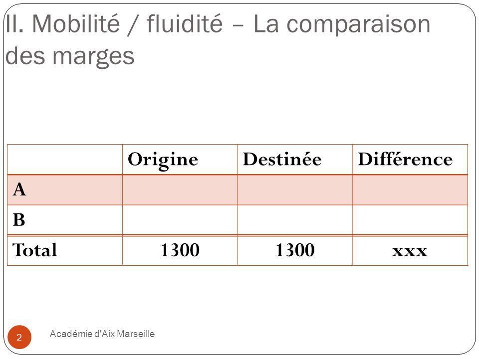 OrigineDestinéeDifférence A390650260 B910650-260 Total1300 + 260 / - 260 Du fait de la modification de la structure sociale, 260 individus originaires de la catégorie B sont nécessairement passés dans la catégorie A (mobilité minimale).