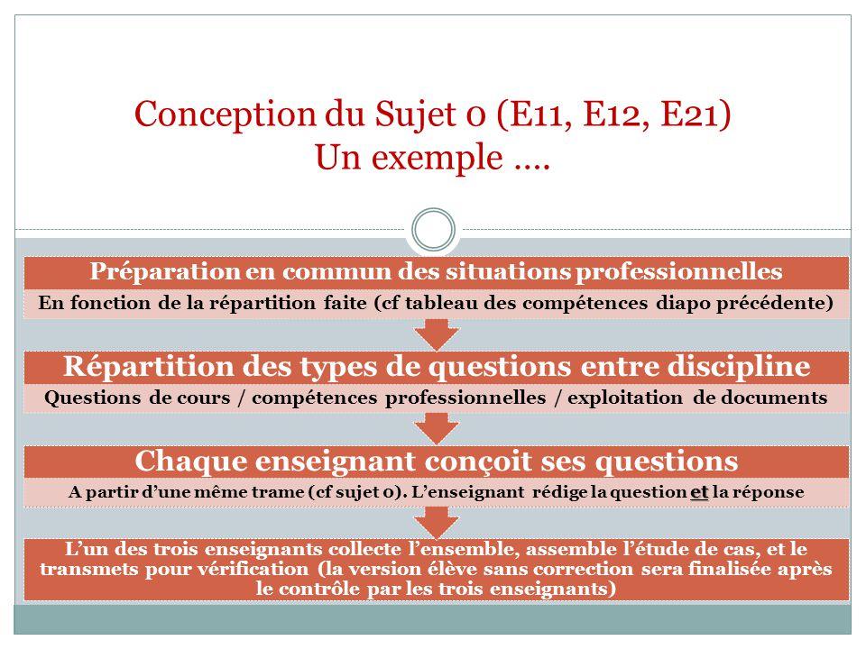A la différence du sujet pour la certification, le sujet de fin dunités de formation peut être plus global … Maths LV Français Autres .