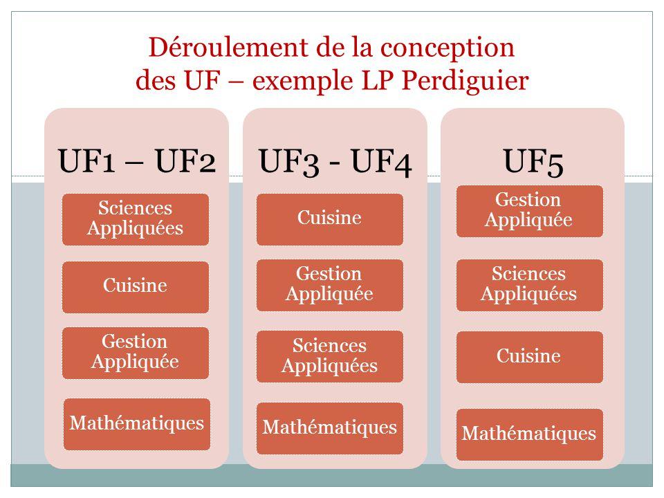 UF1 – UF2 Sciences Appliquées Cuisine Gestion Appliquée Mathématiques UF3 - UF4 Cuisine Gestion Appliquée Sciences Appliquées Mathématiques UF5 Gestio