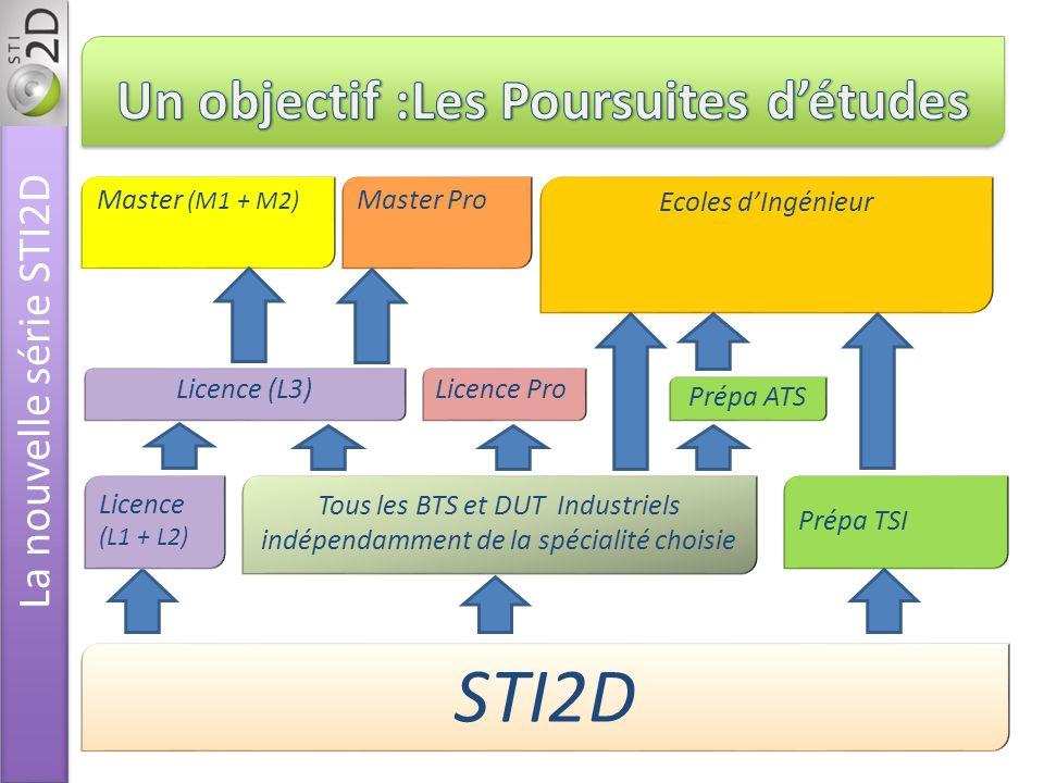 Tous les BTS et DUT Industriels indépendamment de la spécialité choisie Licence (L3) Master (M1 + M2) Ecoles dIngénieur Prépa TSI Licence Pro STI2D Prépa ATS Master Pro Licence (L1 + L2)