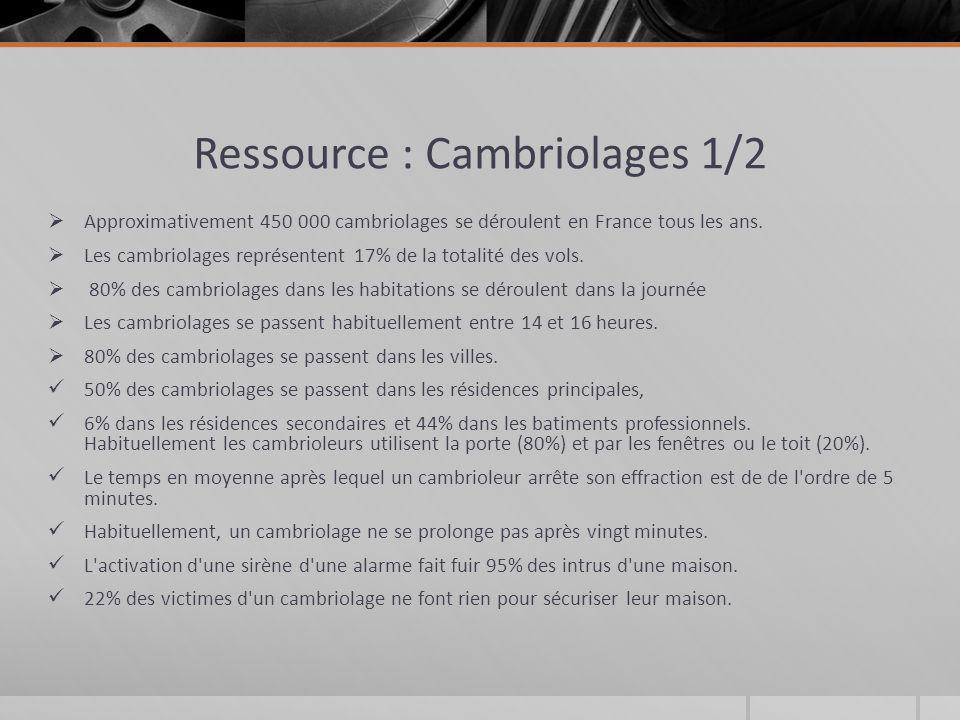 Ressource : Cambriolages 1/2 Approximativement 450 000 cambriolages se déroulent en France tous les ans. Les cambriolages représentent 17% de la total
