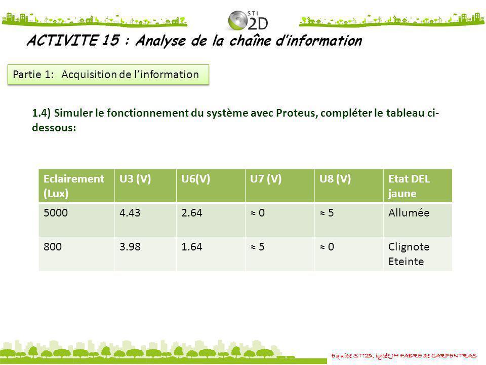 Equipe STI2D, lycée JH FABRE de CARPENTRAS ACTIVITE 15 : Analyse de la chaîne dinformation Partie 1: Acquisition de linformation Eclairement (Lux) U3