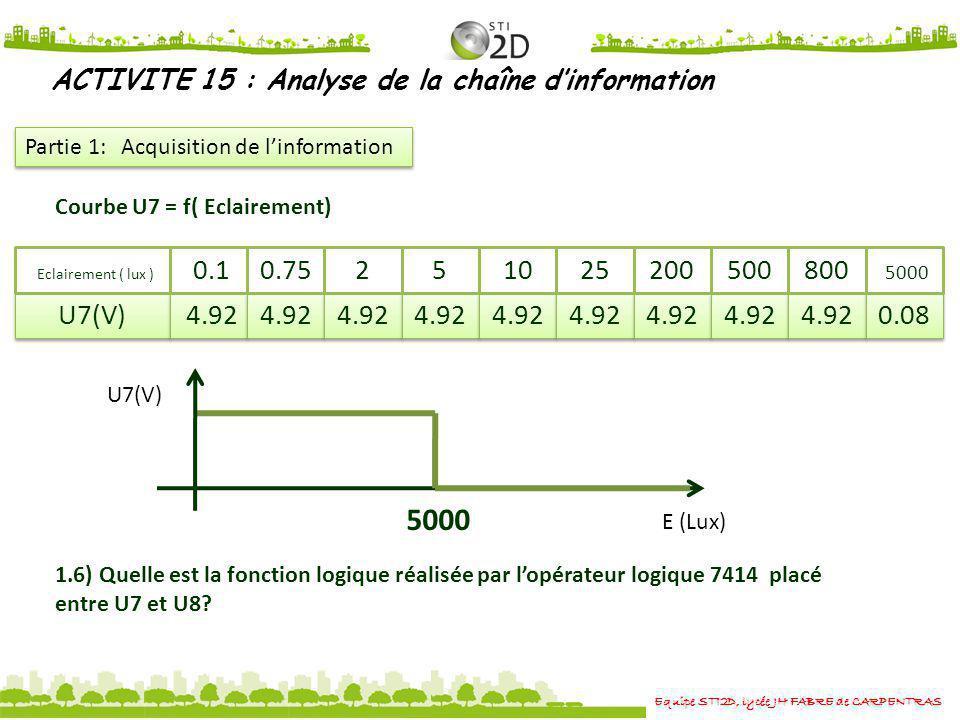 Equipe STI2D, lycée JH FABRE de CARPENTRAS ACTIVITE 15 : Analyse de la chaîne dinformation Partie 1: Acquisition de linformation 1.6) Quelle est la fo