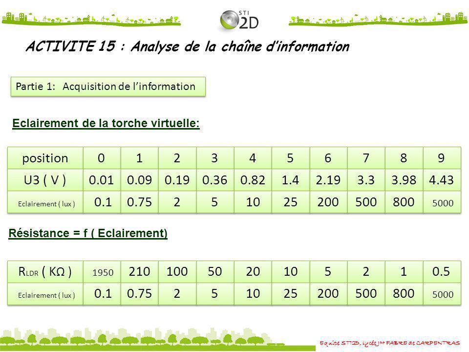 Equipe STI2D, lycée JH FABRE de CARPENTRAS ACTIVITE 15 : Analyse de la chaîne dinformation Partie 1: Acquisition de linformation RLDR = f (Eclairement) R LDR ( k ) 1950 210 100 50 20 10 5 5 2 2 1 1 0.5 Eclairement ( lux ) 0.1 0.75 2 2 5 5 10 25 200 500 800 5000 R LDR ( k) E ( Lux)