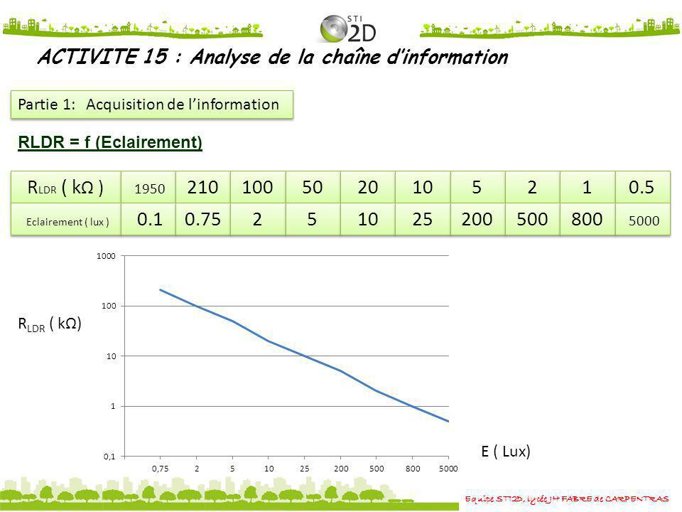 Equipe STI2D, lycée JH FABRE de CARPENTRAS ACTIVITE 15 : Analyse de la chaîne dinformation Partie 1: Acquisition de linformation 1.2) Montrer que la tension U3 dépend de la valeur de R LDR selon la relation: U3 = R5.