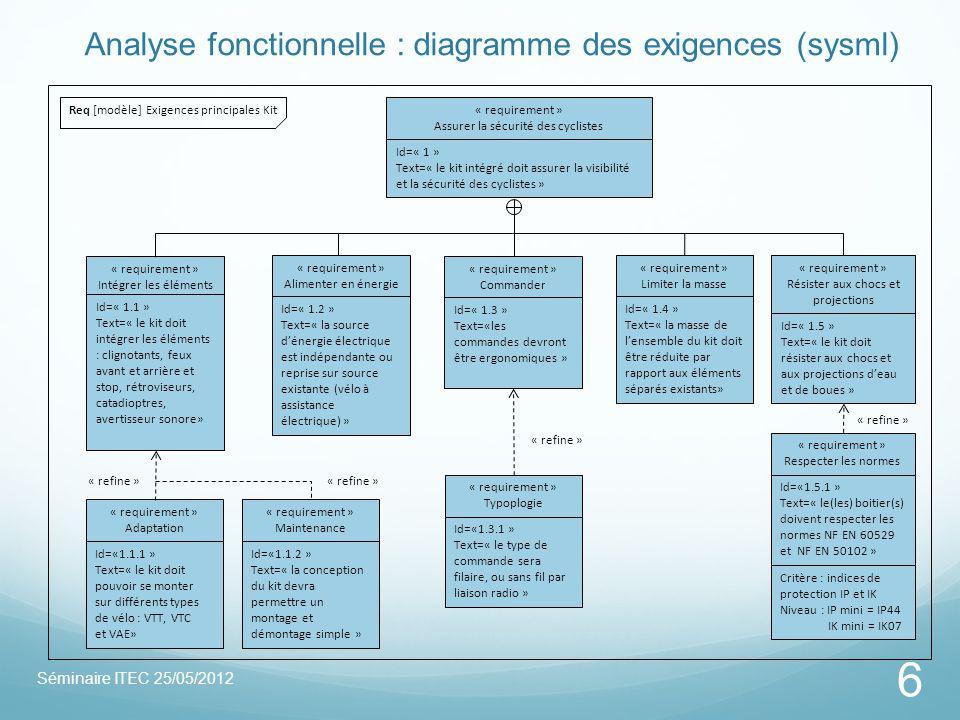 Analyse fonctionnelle : diagramme des exigences (sysml) Séminaire ITEC 25/05/2012 6 « requirement » Typoplogie Id=«1.3.1 » Text=« le type de commande