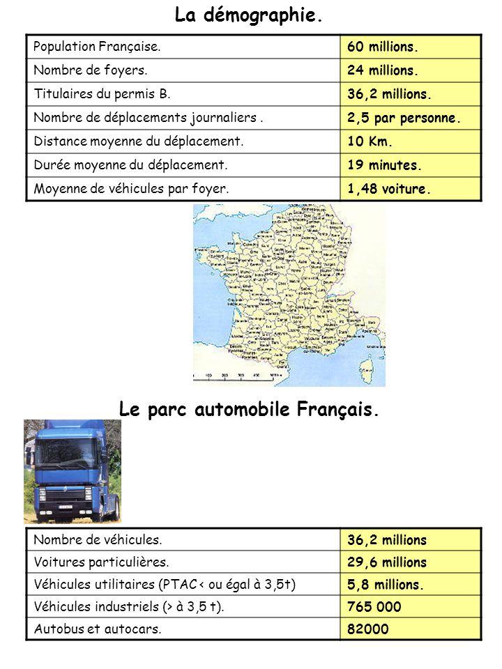 Population Française.60 millions.Nombre de foyers.24 millions.