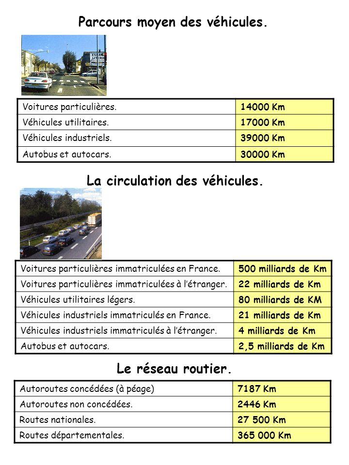 Autoroutes concédées (à péage)7187 Km Autoroutes non concédées.2446 Km Routes nationales.27 500 Km Routes départementales.365 000 Km Voitures particulières.14000 Km Véhicules utilitaires.17000 Km Véhicules industriels.39000 Km Autobus et autocars.30000 Km Voitures particulières immatriculées en France.500 milliards de Km Voitures particulières immatriculées à létranger.22 milliards de Km Véhicules utilitaires légers.80 milliards de KM Véhicules industriels immatriculés en France.21 milliards de Km Véhicules industriels immatriculés à létranger.4 milliards de Km Autobus et autocars.2,5 milliards de Km Parcours moyen des véhicules.