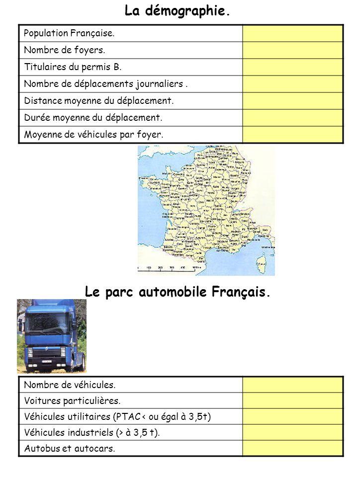 Population Française.Nombre de foyers. Titulaires du permis B.
