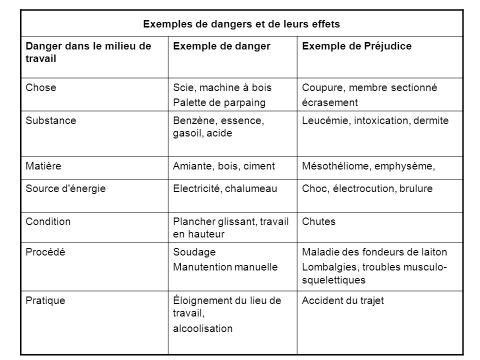 Exemples de dangers et de leurs effets Danger dans le milieu de travail Exemple de dangerExemple de Préjudice ChoseScie, machine à bois Palette de par