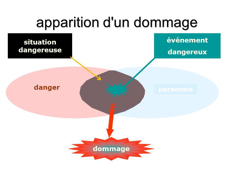 apparition d'un dommage personne danger situation dangereuse événement dangereux dommage
