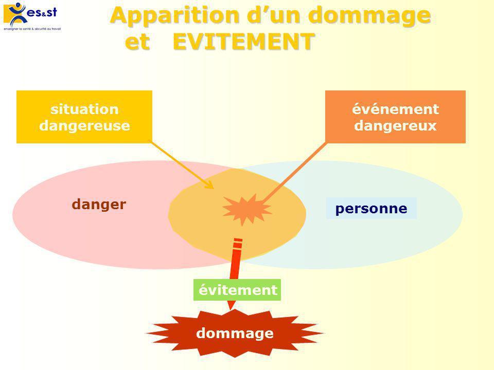 Apparition dun dommage et EVITEMENT personne danger situation dangereuse événement dangereux dommage évitement