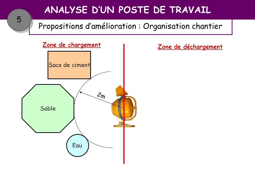 Propositions damélioration : Organisation individuelle ANALYSE DUN POSTE DE TRAVAIL 5 5 Organisation individuelle : Les sacs de ciment :