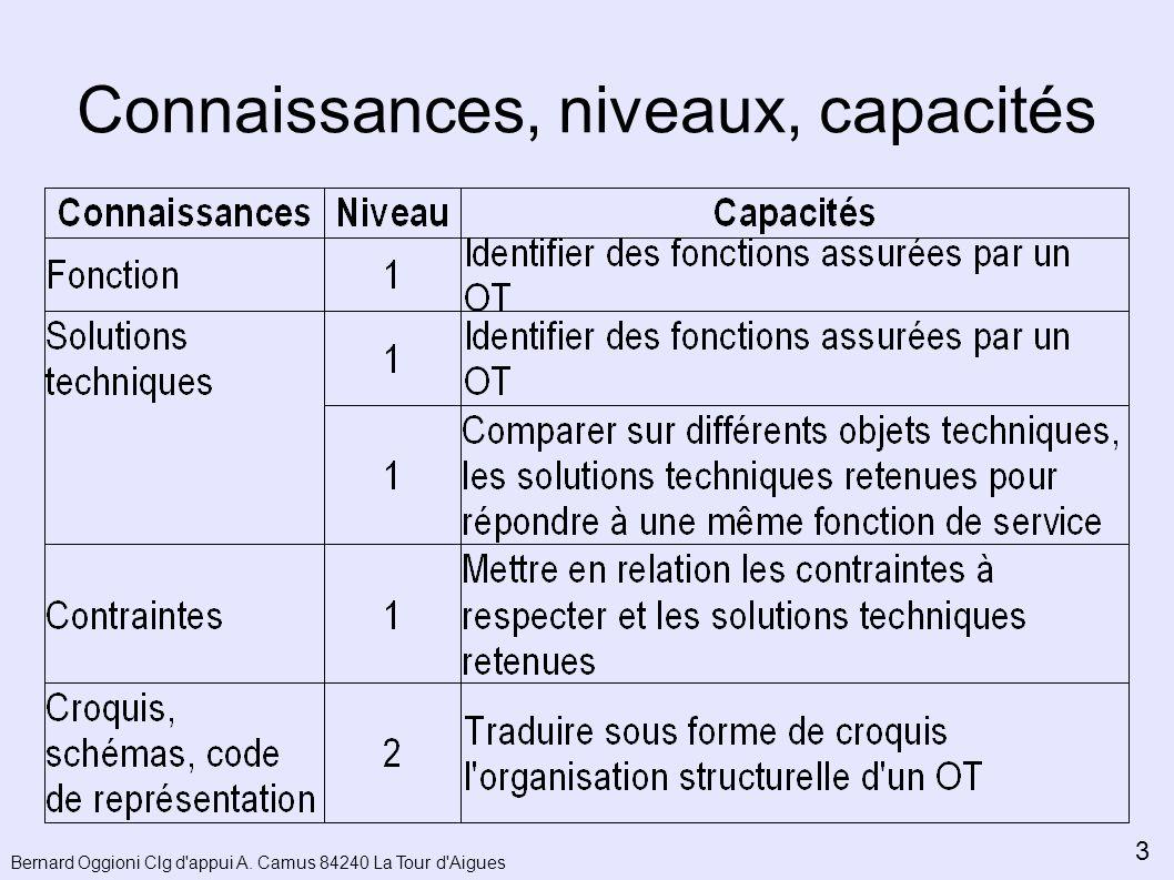Connaissances, niveaux, capacités Bernard Oggioni Clg d appui A. Camus 84240 La Tour d Aigues 3