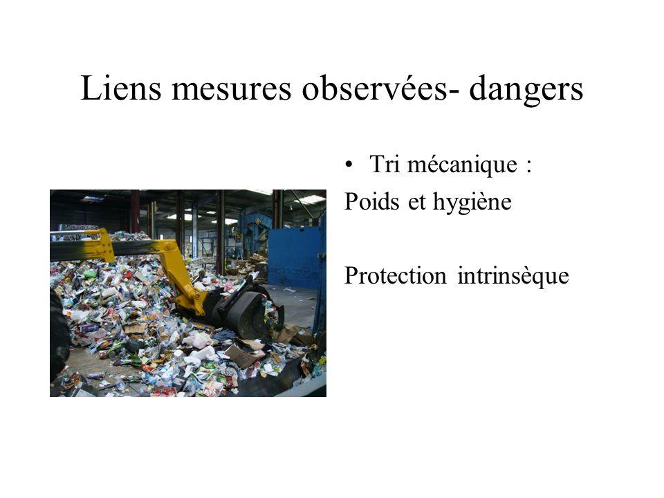 Liens mesures observées- dangers Tri mécanique : Poids et hygiène Protection intrinsèque