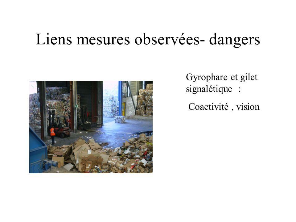 Liens mesures observées- dangers Gyrophare et gilet signalétique : Coactivité, vision