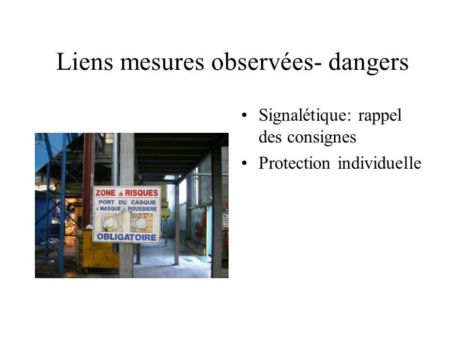 Liens mesures observées- dangers Signalétique: rappel des consignes Protection individuelle