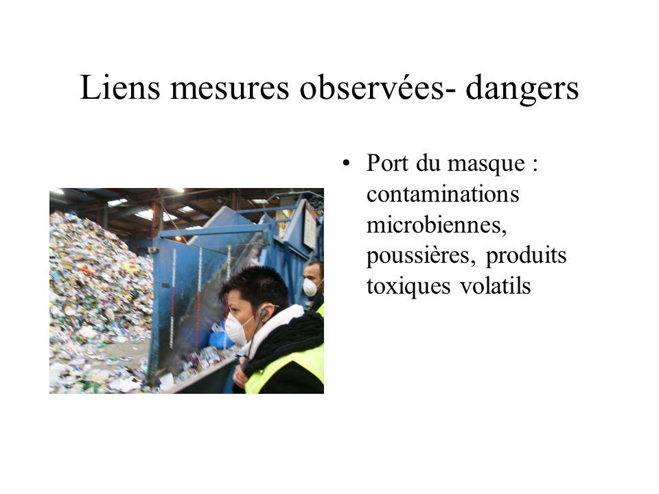 Liens mesures observées- dangers Port du masque : contaminations microbiennes, poussières, produits toxiques volatils