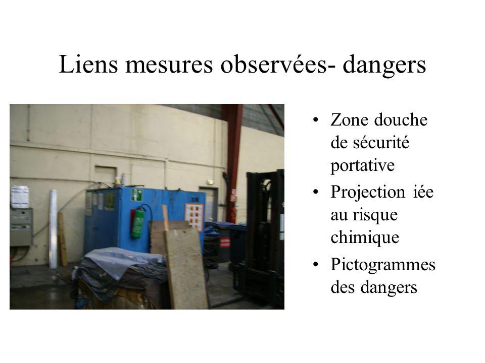 Liens mesures observées- dangers Zone douche de sécurité portative Projection iée au risque chimique Pictogrammes des dangers