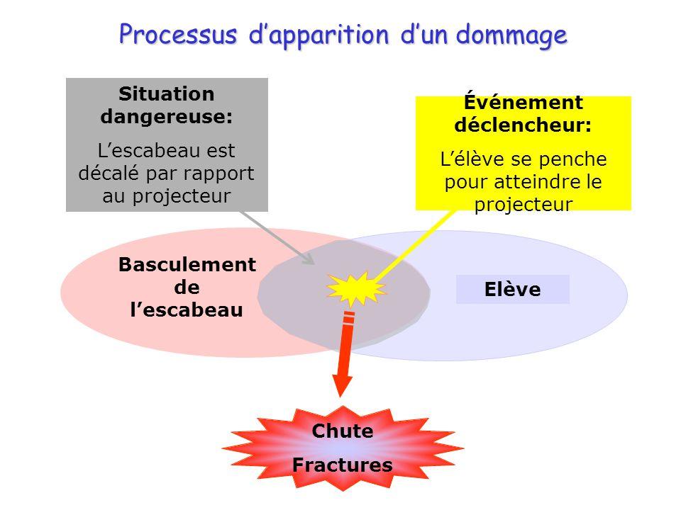 Processus dapparition dun dommage Basculement de lescabeau Elève Chute Fractures Événement déclencheur: Lélève se penche pour atteindre le projecteur