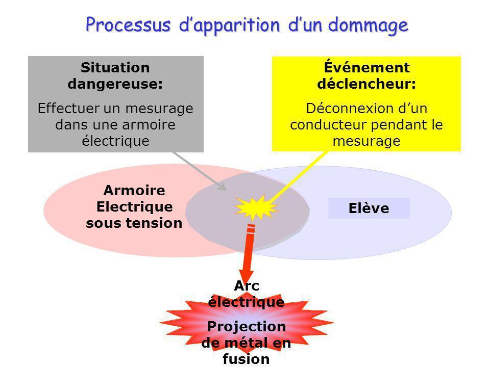 Processus dapparition dun dommage Armoire Electrique sous tension Elève Arc électrique Projection de métal en fusion Événement déclencheur: Déconnexio