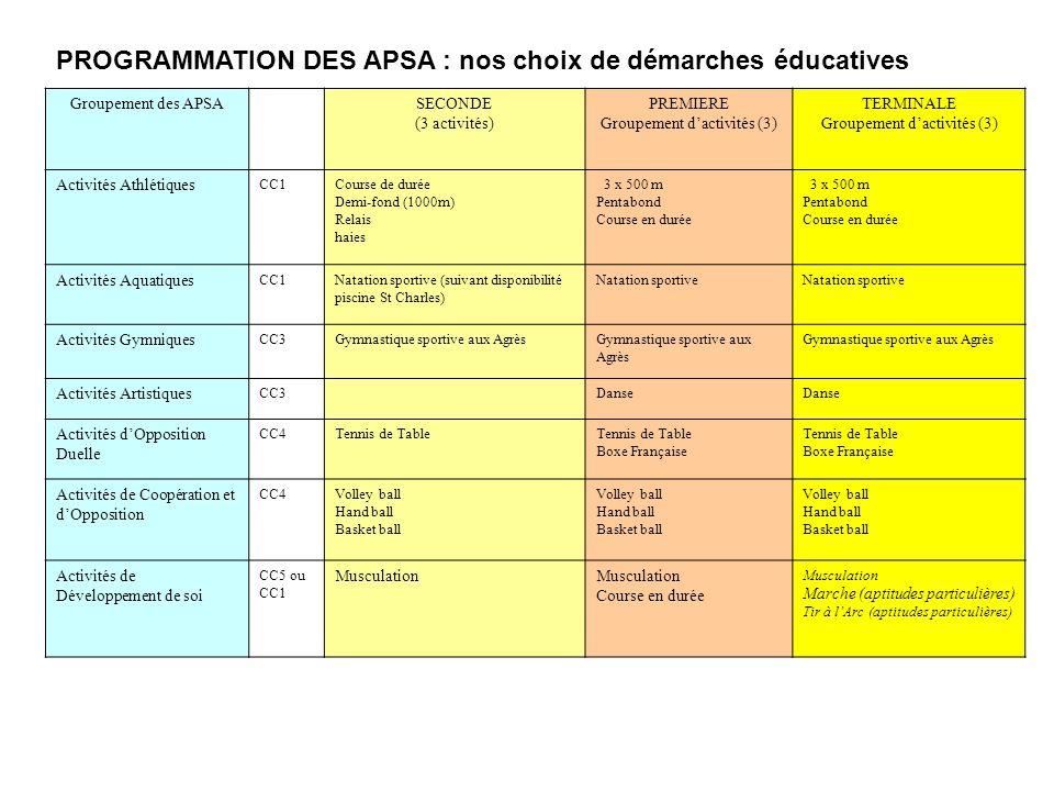 Groupement des APSASECONDE (3 activités) PREMIERE Groupement dactivités (3) TERMINALE Groupement dactivités (3) Activités Athlétiques CC1Course de dur