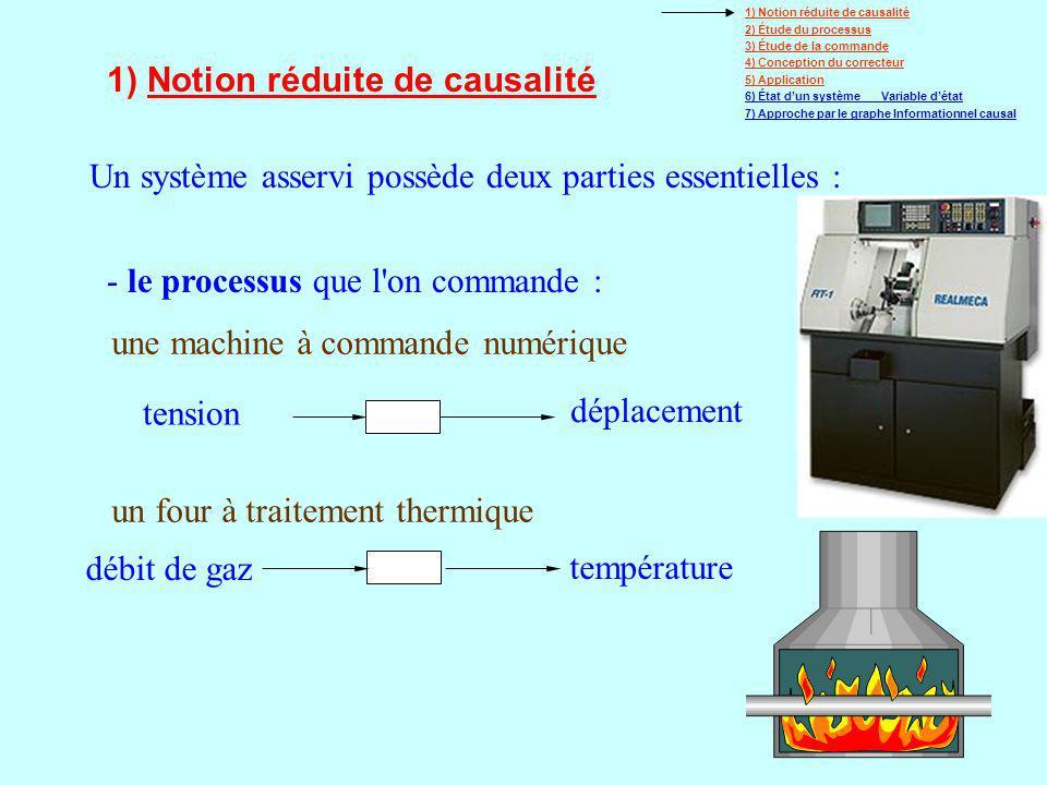 38 Élément Mécanique processeur (GIC) Schéma Bloc causal (C.I.