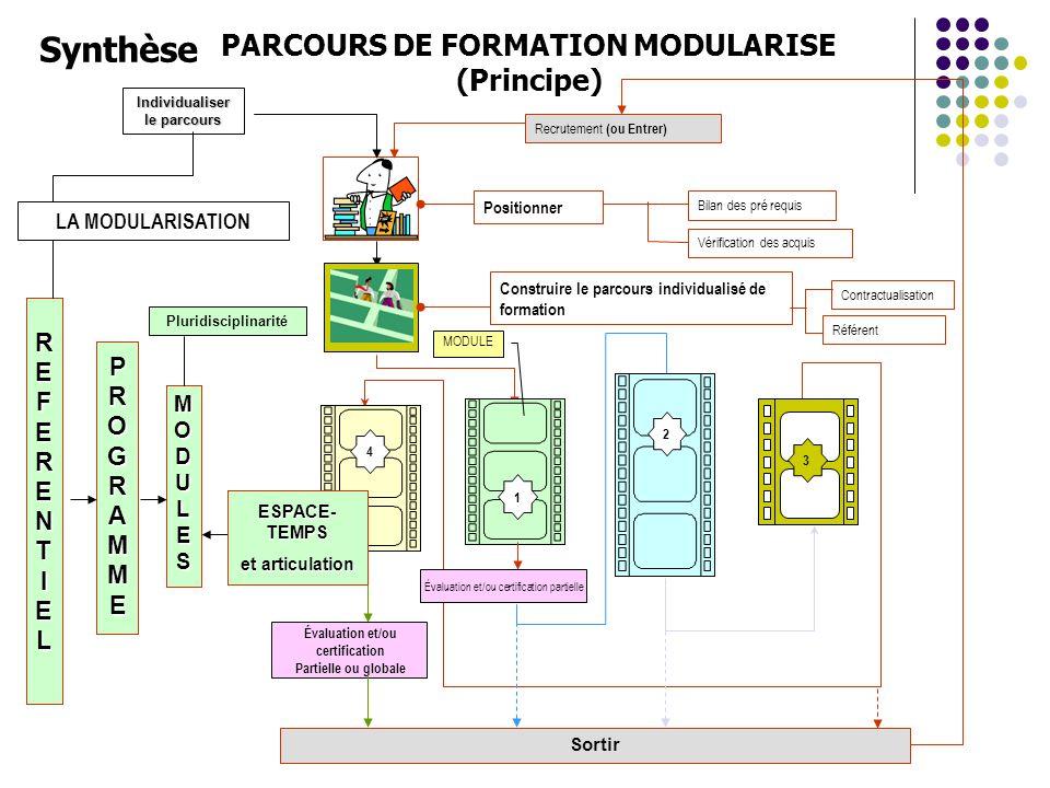 Sortir Positionner Bilan des pré requis Vérification des acquis 1 2 PARCOURS DE FORMATION MODULARISE (Principe) PROGRAMMEPROGRAMMEPROGRAMMEPROGRAMME R