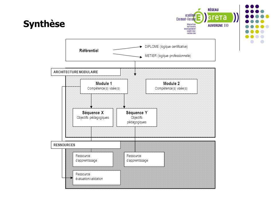 Référentiel Module 2 Compétence(s) visée(s) Module 1 Compétence(s) visée(s) Séquence X Objectifs pédagogiques Ressource dapprentissage Séquence Y Obje