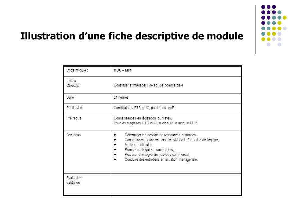 Code module : MUC – M01 Intitulé Objectifs Constituer et manager une équipe commerciale Duré21 heures Public viséCandidats au BTS MUC, public post VAE